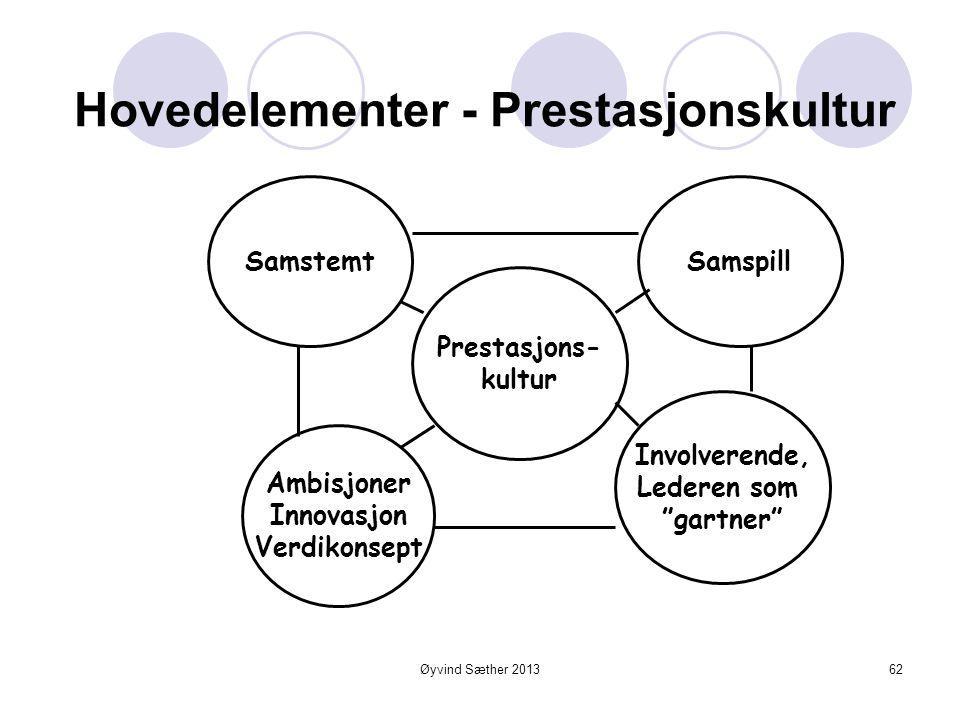 Hoveddimensjoner i prestasjonskultur H L L 2.Samstemt: Forstår strategi/verdiskaping Hvordan selv bidra Deler oppfatning arbeidsform Tillit til strate