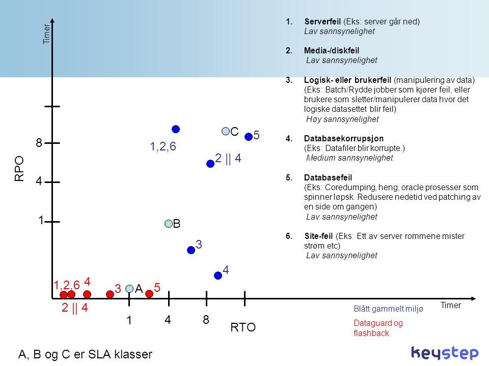 RTO RPO A B C 1 1 4 8 8 4 A, B og C er SLA klasser 1,2,6 4 3 5 2 || 4 1,2,6 4 3 5 2 || 4 1.Serverfeil (Eks: server går ned) Lav sannsynelighet 2.Media-/diskfeil Lav sannsynelighet 3.Logisk- eller brukerfeil (manipulering av data) (Eks: Batch/Rydde jobber som kjører feil, eller brukere som sletter/manipulerer data hvor det logiske datasettet blir feil) Høy sannsynelighet 4.Databasekorrupsjon (Eks: Datafiler blir korrupte.) Medium sannsynelighet 5.Databasefeil (Eks: Coredumping, heng, oracle prosesser som spinner løpsk.