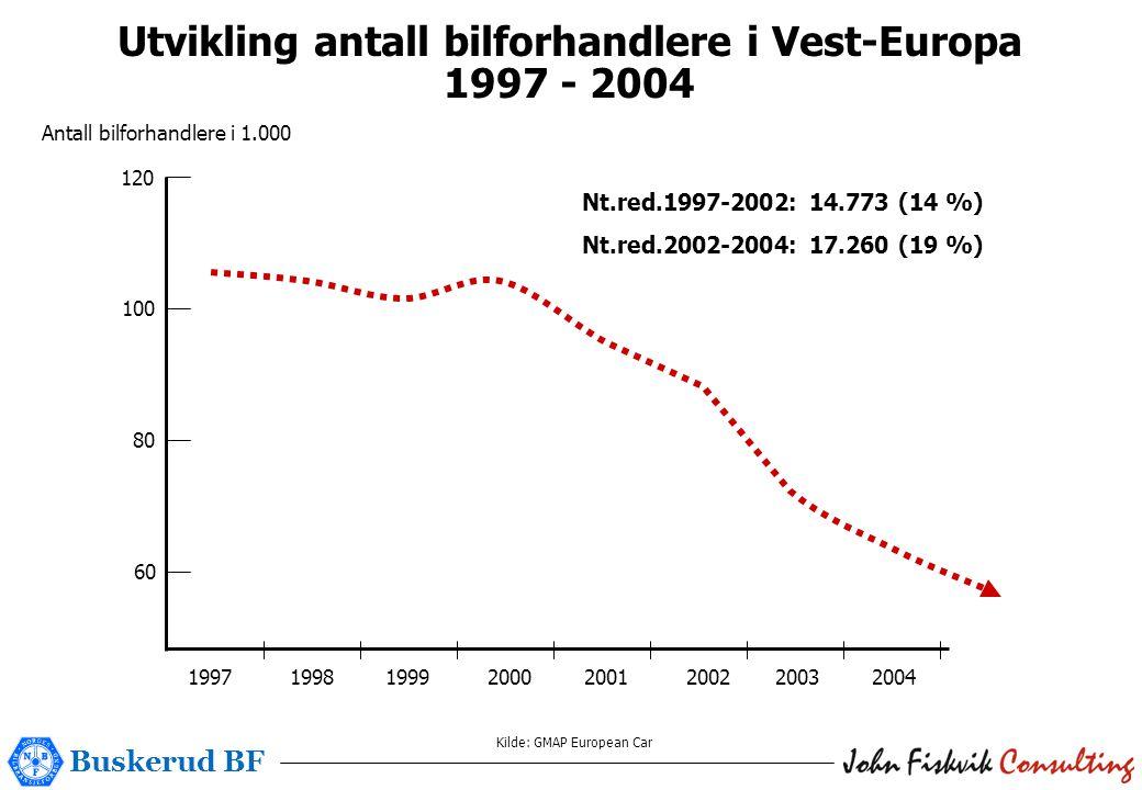 Buskerud BF Utvikling antall bilforhandlere i Vest-Europa 1997 - 2004 Kilde: GMAP European Car 120 100 80 1997 1998 1999 2000 2001 2002 2003 2004 60 Antall bilforhandlere i 1.000 Nt.red.1997-2002: 14.773 (14 %) Nt.red.2002-2004: 17.260 (19 %)