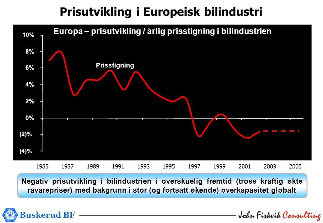 Buskerud BF (4)% (2)% 0% 2% 4% 6% 8% 10% Prisstigning Europa – prisutvikling / årlig prisstigning i bilindustrien 19851987198919911993199519971999200120032005 Negativ prisutvikling i bilindustrien i overskuelig fremtid (tross kraftig økte råvarepriser) med bakgrunn i stor (og fortsatt økende) overkapasitet globalt Prisutvikling i Europeisk bilindustri 1985 1987 1989 1991 1993 1995 1997 1999 2001 2003 2005