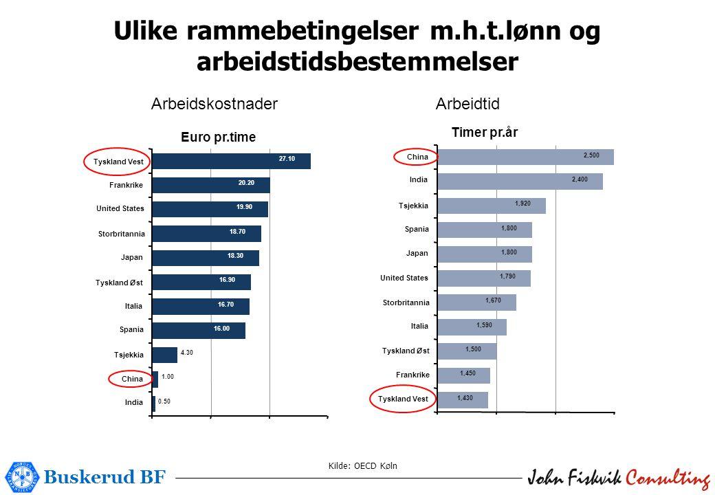 Buskerud BF Kilde: OECD Køln Ulike rammebetingelser m.h.t.lønn og arbeidstidsbestemmelser