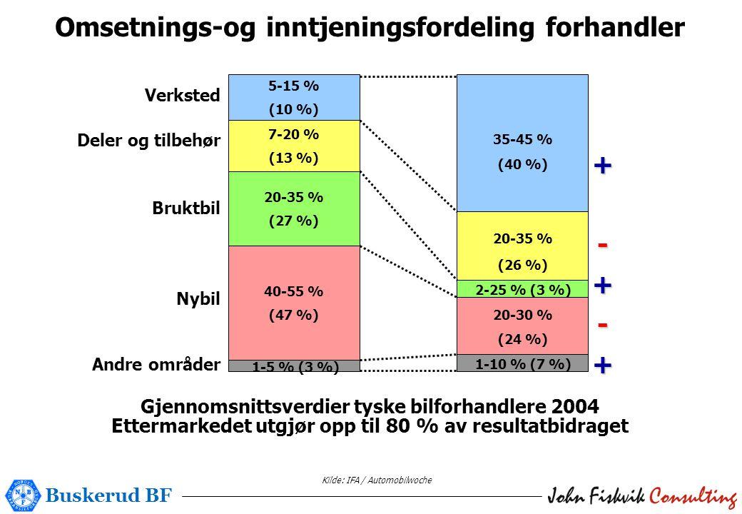 Buskerud BF Kilde: IFA / Automobilwoche Omsetnings-og inntjeningsfordeling forhandler 40-55 % (47 %) 20-35 % (27 %) 7-20 % (13 %) 5-15 % (10 %) Verksted Deler og tilbehør Bruktbil Nybil Andre områder 1-5 % (3 %) 35-45 % (40 %) 20-35 % (26 %) 2-25 % (3 %) 20-30 % (24 %) 1-10 % (7 %) Gjennomsnittsverdier tyske bilforhandlere 2004 Ettermarkedet utgjør opp til 80 % av resultatbidraget +-+-+