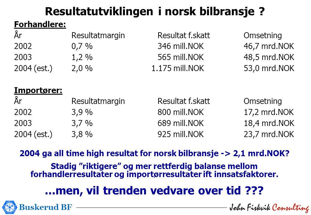 Buskerud BF Resultatutviklingen i norsk bilbransje ? Forhandlere: ÅrResultatmarginResultat f.skattOmsetning 20020,7 %346 mill.NOK46,7 mrd.NOK 20031,2