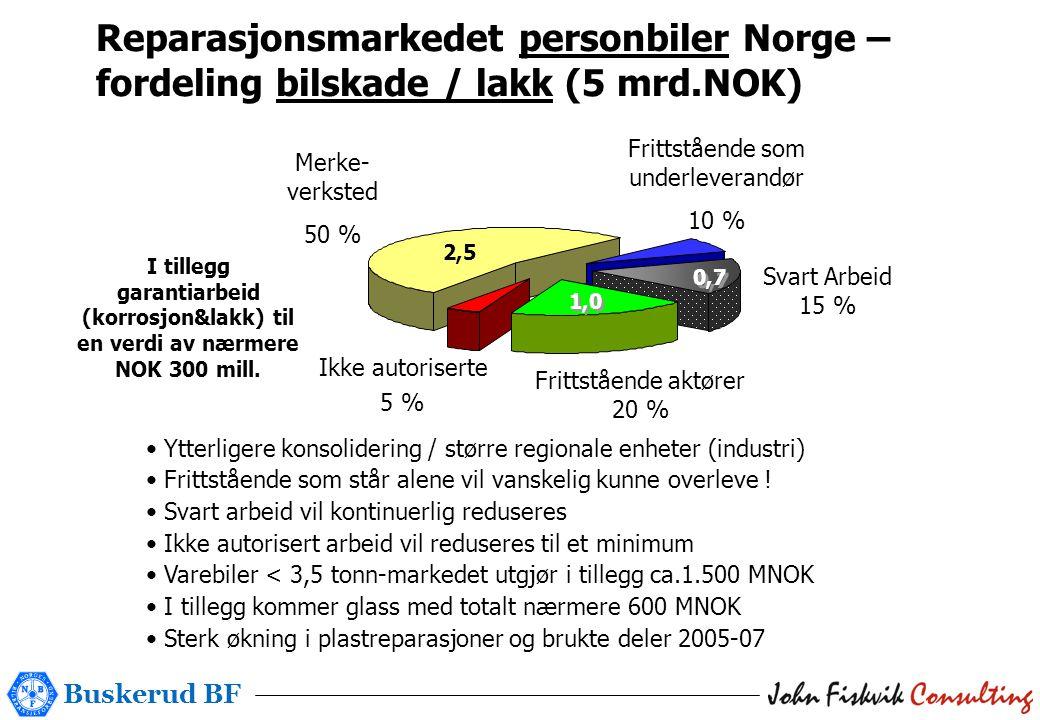 Buskerud BF 7,0 Mrd Ikke autoriserte 5 % 2,5 1,0 Reparasjonsmarkedet personbiler Norge – fordeling bilskade / lakk (5 mrd.NOK) Merke- verksted 50 % Frittstående aktører 20 % Frittstående som underleverandør 10 % Svart Arbeid 15 % 0,7 • Ytterligere konsolidering / større regionale enheter (industri) • Frittstående som står alene vil vanskelig kunne overleve .