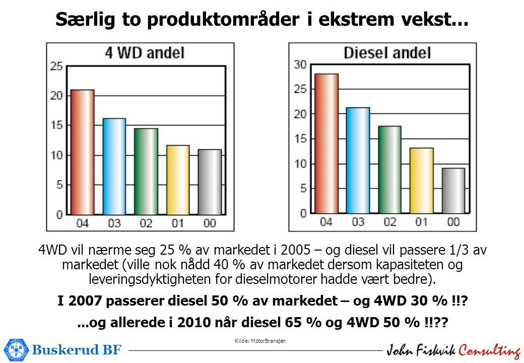 Buskerud BF Særlig to produktområder i ekstrem vekst...