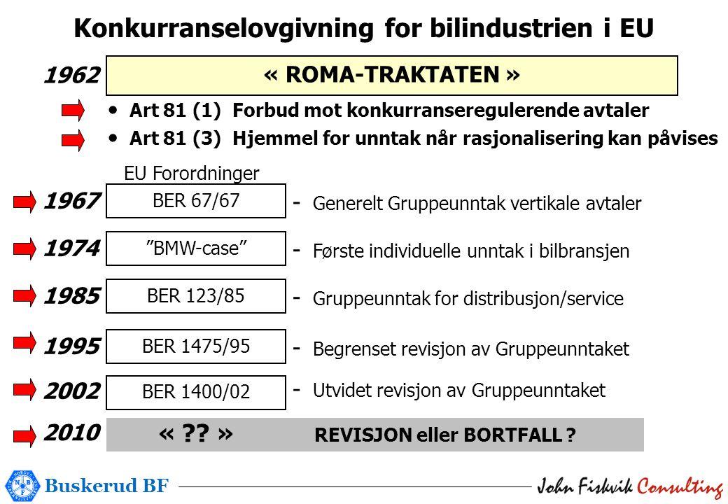 Buskerud BF Konkurranselovgivning for bilindustrien i EU « ROMA-TRAKTATEN » 1962 • Art 81 (1) Forbud mot konkurranseregulerende avtaler • Art 81 (3) Hjemmel for unntak når rasjonalisering kan påvises BER 67/67 1967 - Generelt Gruppeunntak vertikale avtaler BMW-case 1974 - Første individuelle unntak i bilbransjen BER 123/85 1985 - Gruppeunntak for distribusjon/service BER 1475/95 1995 - Begrenset revisjon av Gruppeunntaket 2002 EU Forordninger « ?.