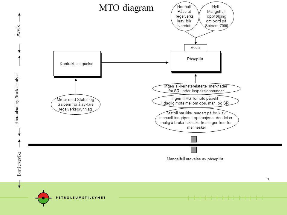 1 MTO diagram Hendelse- og årsaksanalyse Avvik Barrieresvikt Kontraktsinngåelse Påseplikt Ingen HMS forhold påpekt i daglig møte mellom ops.