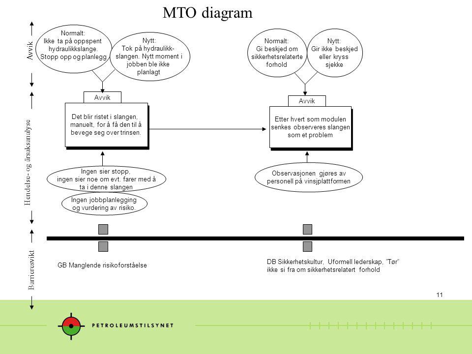 11 MTO diagram Hendelse- og årsaksanalyse Avvik Barrieresvikt Det blir ristet i slangen, manuelt, for å få den til å bevege seg over trinsen.