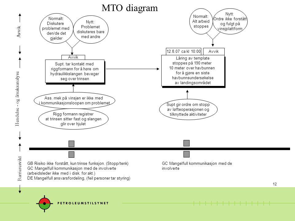 12 MTO diagram Ass.