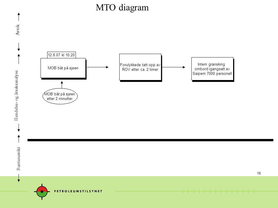 16 MTO diagram Hendelse- og årsaksanalyse Avvik Barrieresvikt MOB båt på sjøen etter 2 minutter.