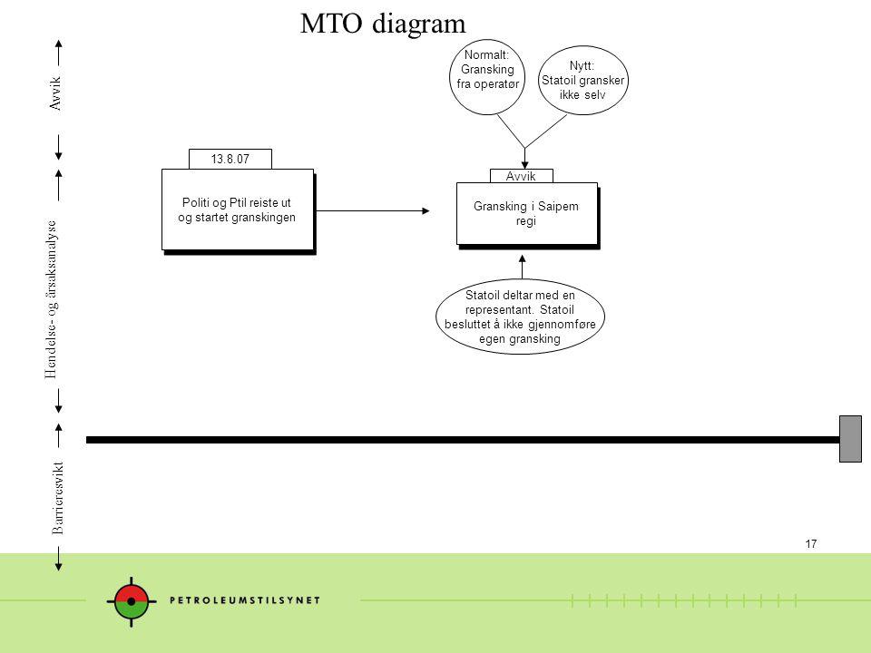 17 MTO diagram Hendelse- og årsaksanalyse Avvik Barrieresvikt Gransking i Saipem regi Gransking i Saipem regi Statoil deltar med en representant.