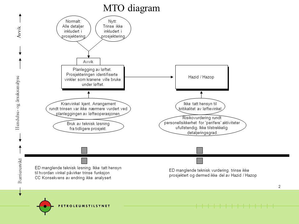 3 MTO diagram Hendelse- og årsaksanalyse Avvik Barrieresvikt Rigging i forkant av løftet Det vurderes ikke at trinse kan tar bort i bommen og hindre fri rotasjon ved steilere bom ED Manglende teknisk løsning i trinse valg Det brukes en trinse der hjulet ikke er beskyttet fra berøring med struktur.