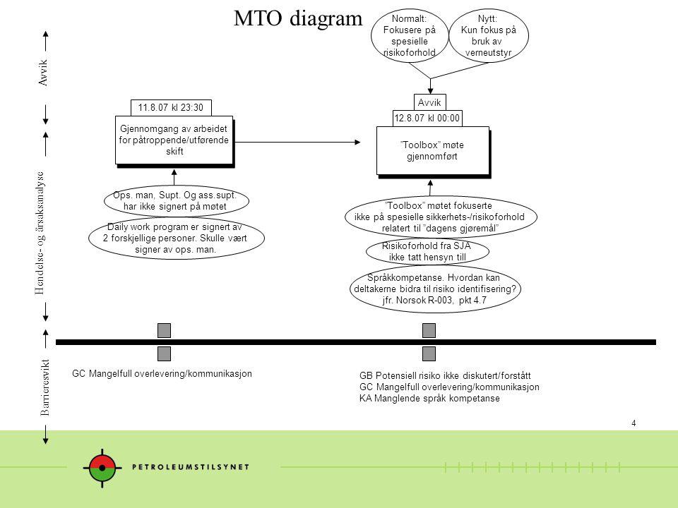 4 MTO diagram Hendelse- og årsaksanalyse Avvik Barrieresvikt Gjennomgang av arbeidet for påtroppende/utførende skift Gjennomgang av arbeidet for påtroppende/utførende skift Toolbox møte gjennomført Toolbox møte gjennomført 11.8.07 kl 23:30 12.8.07 kl 00:00 Toolbox møtet fokuserte ikke på spesielle sikkerhets-/risikoforhold relatert til dagens gjøremål Ops.