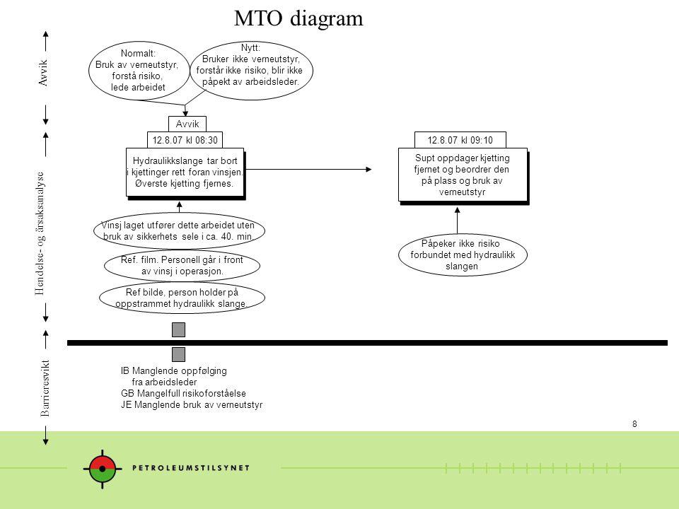 8 MTO diagram Hendelse- og årsaksanalyse Avvik Barrieresvikt Supt oppdager kjetting fjernet og beordrer den på plass og bruk av verneutstyr Supt oppdager kjetting fjernet og beordrer den på plass og bruk av verneutstyr Vinsj laget utfører dette arbeidet uten bruk av sikkerhets sele i ca.
