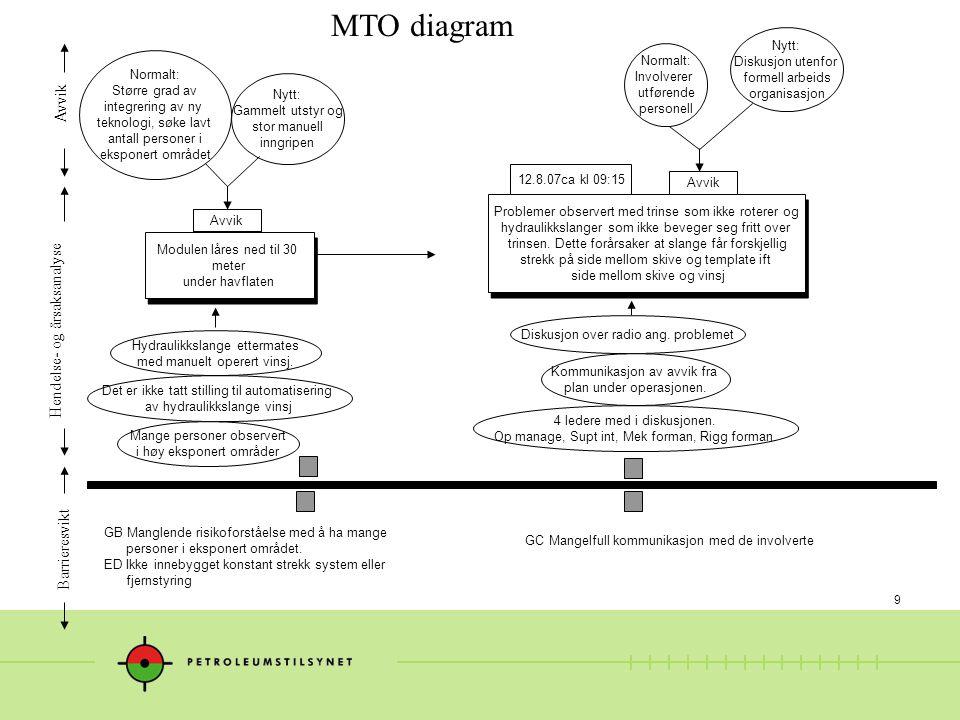 10 MTO diagram Uformell lederskap kommunikasjon organisasjon.