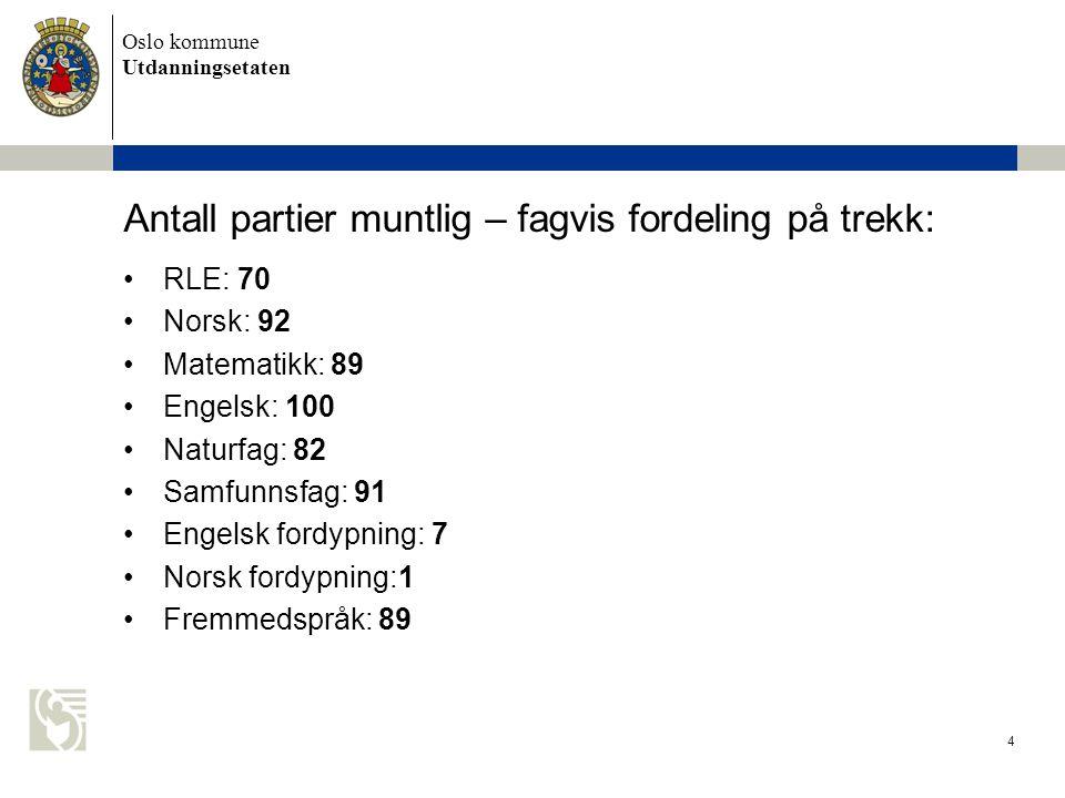 Oslo kommune Utdanningsetaten 5 Prosentvis fordeling på trekk 2010 •RLE: ( vår 2009 10 %) 11% •Norsk: (vår 2009 16 %) 15% •Matematikk: (vår 2009 14 %) 14% •Engelsk: (vår 2009 16%) 16% •Naturfag: (vår 2009 15%) 13% •Samfunnsfag: (vår 2009 15%) 15 % •Engelsk fordypning: (vår 2009 1%) 1% •Norsk fordypning: (vår 2009 1%) 1% •Fremmedspråk: (vår 2009 12%) 14%