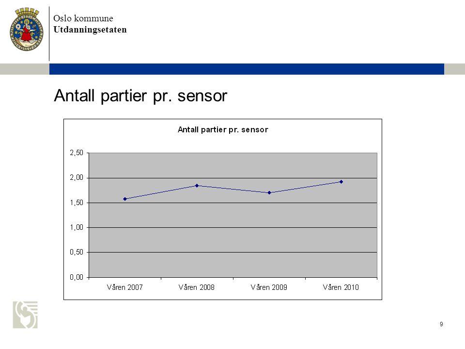 Oslo kommune Utdanningsetaten 9 Antall partier pr. sensor