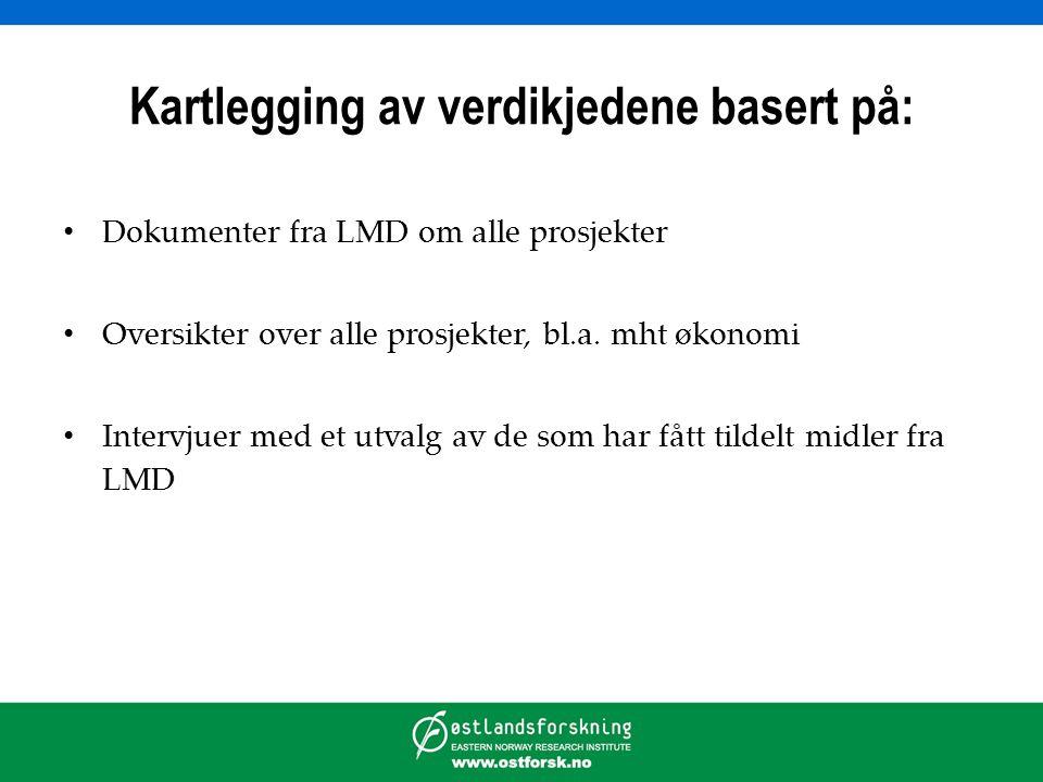 Utviklingsprogrammet - geografisk fordeling på verdikjede Kilde: Bråtå m.fl. 2012