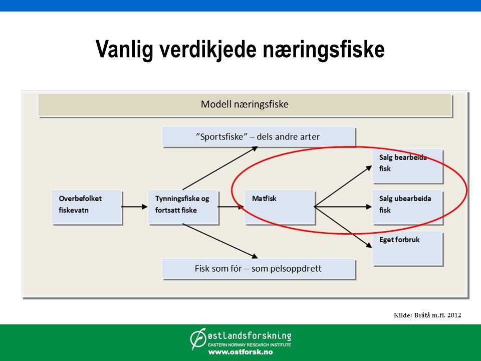 Vanlig verdikjede næringsfiske Kilde: Bråtå m.fl. 2012