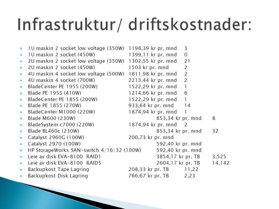Fellestjenester Funksjon (10-15 servere) tro-dc1 DC (2008) tro-dc2 DC (2008) lerketunge DC (2003) admin-prod1 Adminserver admin-prod2 Adminserver ketchup Filcluster sennep Filcluster mssql1 MSSQL/Sophos tro-install PXE tro-portal1 FAS-portal (linux) tro-portal2 FAS-portal (linux) tro-db1 Oracle (linux) tro-db2 Oracle (linux) Terminalservere Funksjon (10 servere) abm-ts1 ABM TS abm-ts2 ABM TS abm-test ABM TS test agrfs-ts[x](4-5 stk) Agresso/FS TS fs-test1 FS TS test agr-tstest1 Agresso TS test Agresso-applikasjonsservere Funksjon (4 servere) agr-app-prod1 Agresso applikasjonsserver agr-app-prod2 Agresso applikasjonsserver agr-app-test1 Agresso applikasjonsserver test agr-app-test2 Agresso applikasjonsserver test ePhorte Funksjon (10-25 servere) fluesopp ePhorte dokumentlager eph-prod[x](4-10 stk) ePhorte prod www eph-kurs[x](1-3 stk) ePhorte kurs www eph-test1 ePhorte test www eph-pdf ePhorte PDF-konverterer eph-pdf-test ePhorte PDF-konverterer test eph-hist1 ePhorte hist-server Ved virtualisering (innsparing 6-15 servere) 4 ESX servere 1 Vsphere 4 server 6-15 Ephorte servere virtualisert 2-4 Agresso applikasjonsservere virtualisert 3 test TS'er virtualisert 2 TRO portal virtualisert