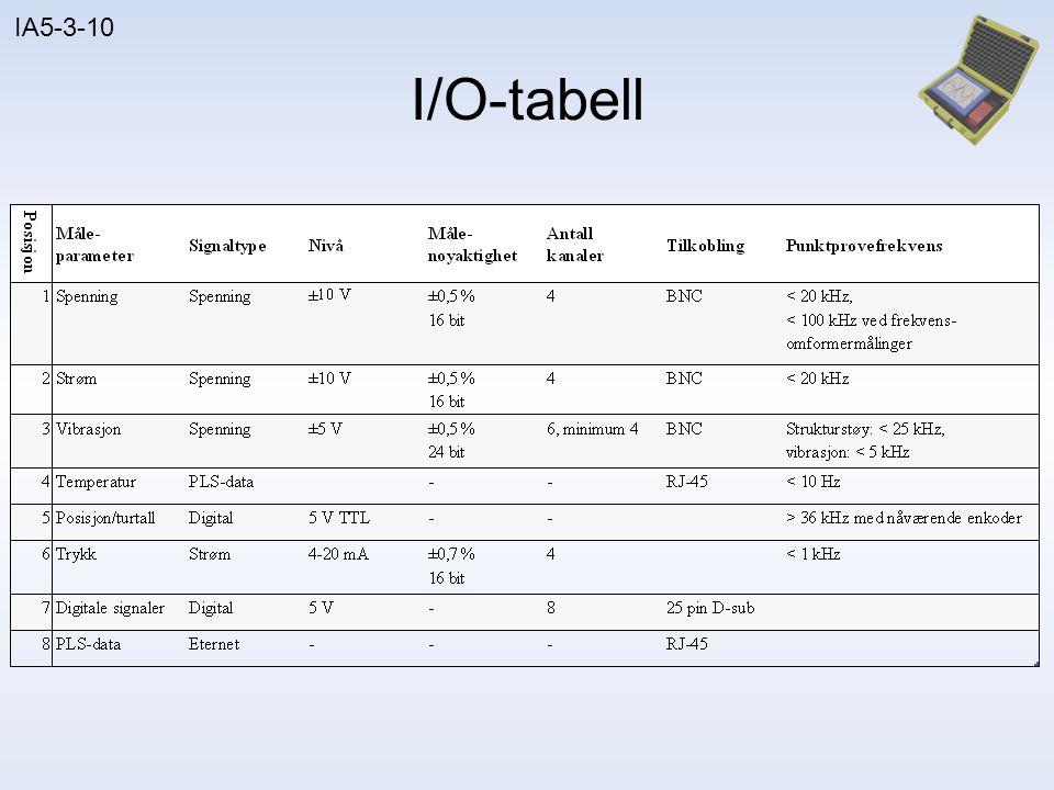 IA5-3-10 Datainnsamlingsenhet • Ramme – 8 modulplasser – Innebygget FPGA • Prosessor – 400 MHz – 128 MB DRAM – 256 MB lagring • Generelt – 2 nettverkskontakter – RS232-tilkobling CompactRIO 9074