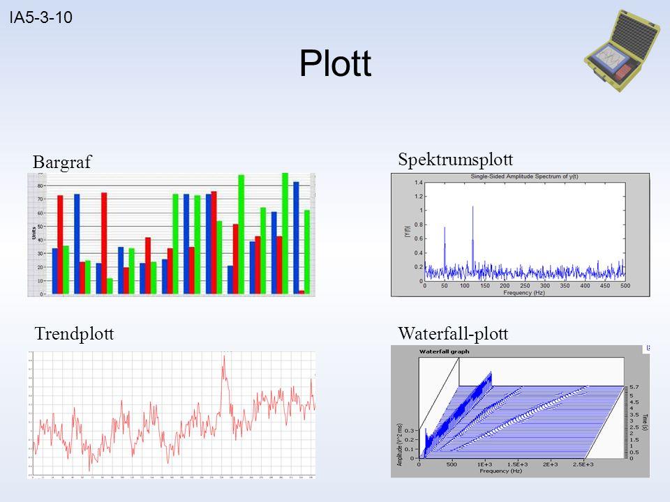 IA5-3-10 Plott Spektralkart Bodeplott