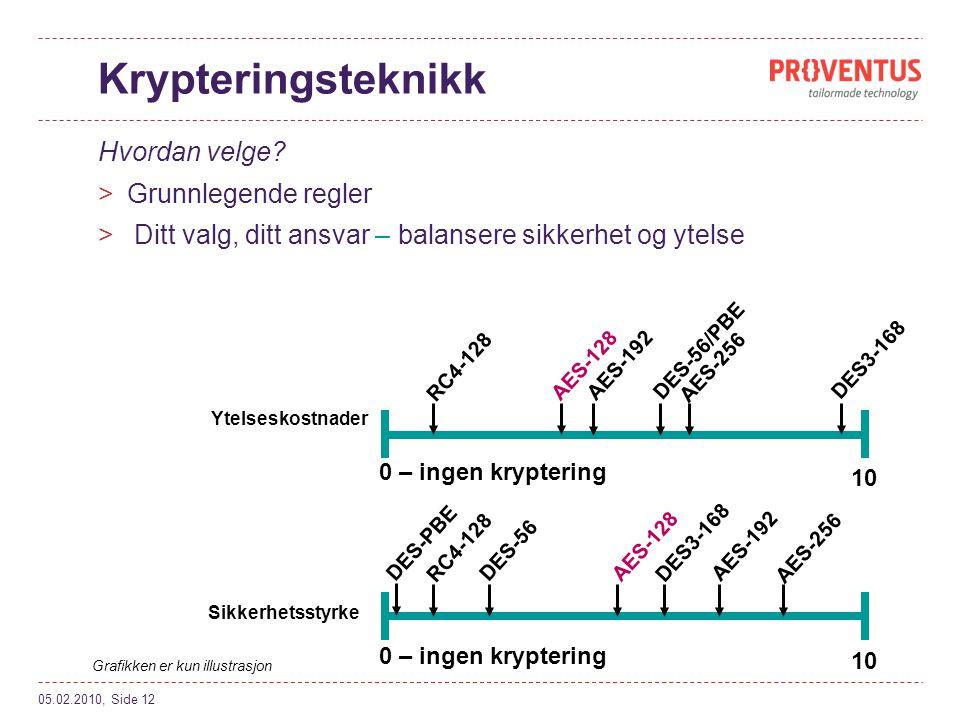 Krypteringsteknikk Hvordan velge.