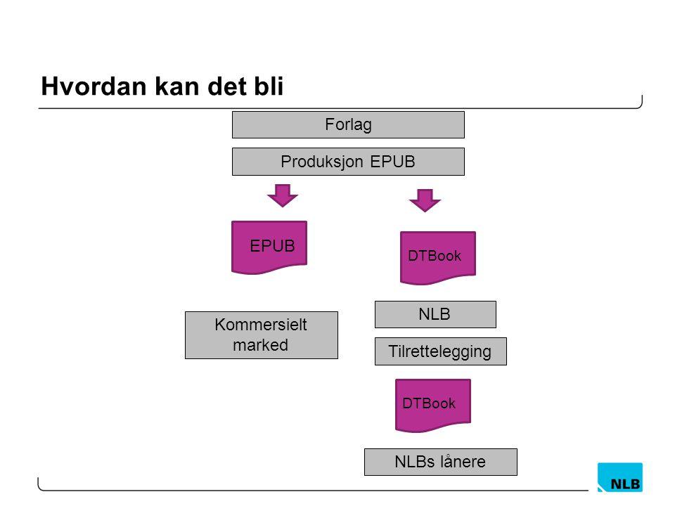 Hvordan kan det bli Forlag EPUB Kommersielt marked Produksjon EPUB DTBook NLB Tilrettelegging DTBook NLBs lånere