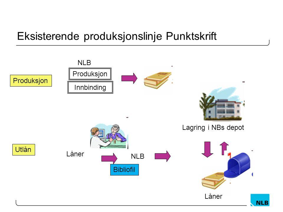 Eksisterende produksjonslinje Punktskrift NLB Produksjon Innbinding Produksjon Lagring i NBs depot Låner Utlån Låner NLB Bibliofil