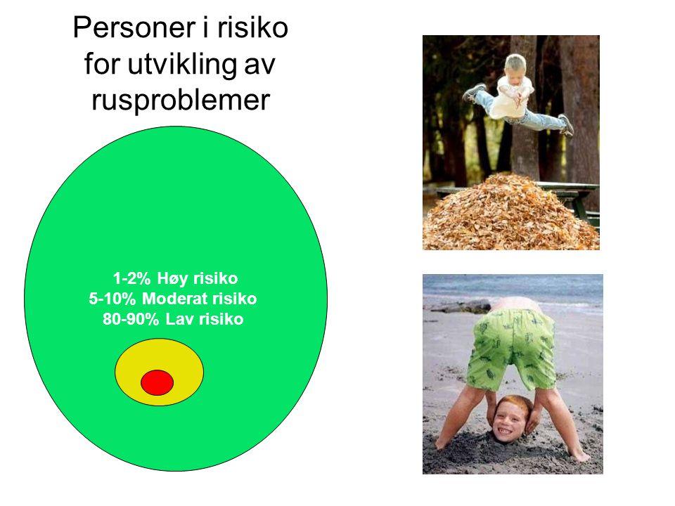 Personer i risiko for utvikling av rusproblemer 1-2% Høy risiko 5-10% Moderat risiko 80-90% Lav risiko