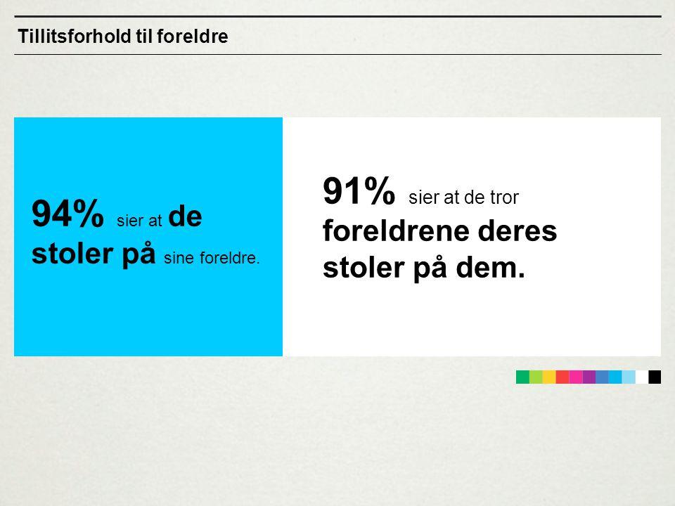 91% sier at de tror foreldrene deres stoler på dem.