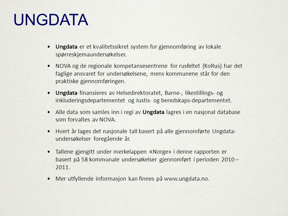 UNGDATA •Ungdata er et kvalitetssikret system for gjennomføring av lokale spørreskjemaundersøkelser. •NOVA og de regionale kompetansesentrene for rusf