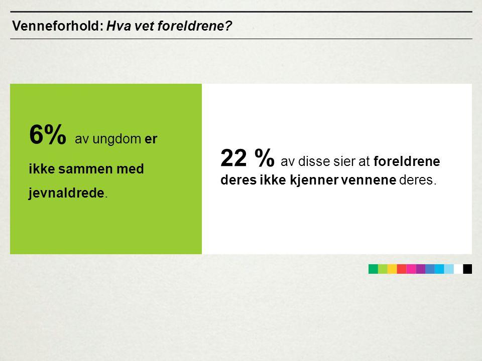 22 % av disse sier at foreldrene deres ikke kjenner vennene deres.