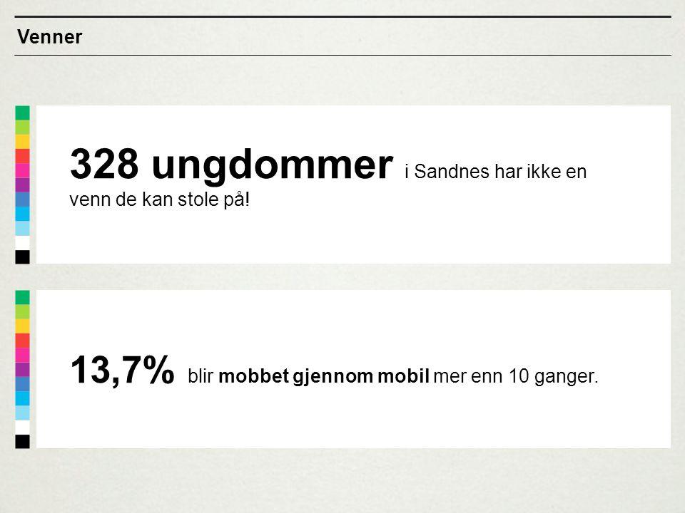 328 ungdommer i Sandnes har ikke en venn de kan stole på! Venner 13,7% blir mobbet gjennom mobil mer enn 10 ganger.