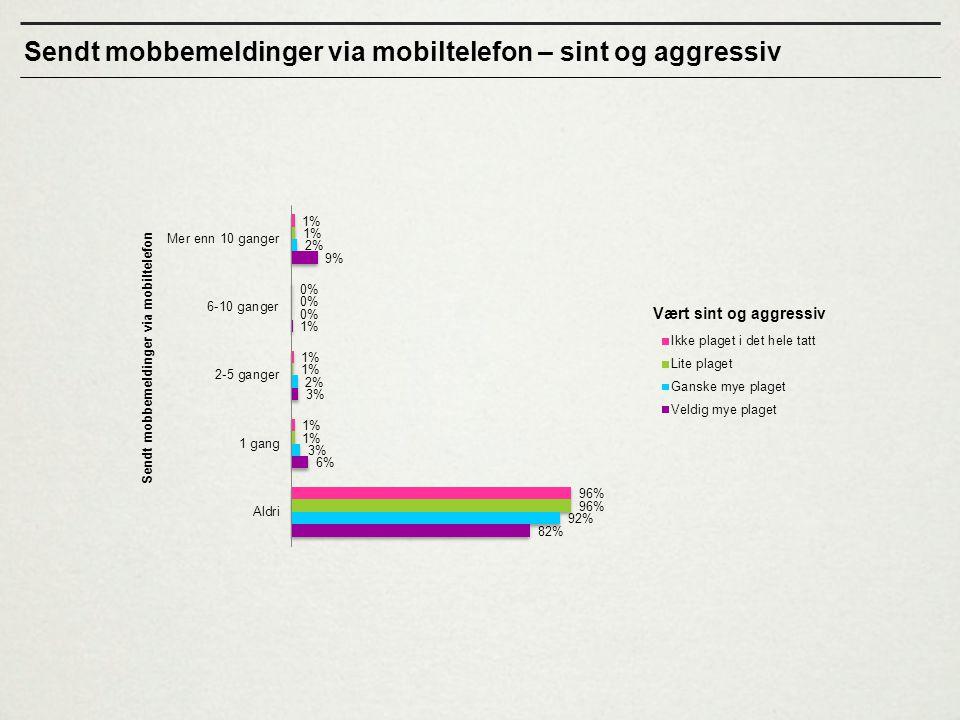 Sendt mobbemeldinger via mobiltelefon – sint og aggressiv