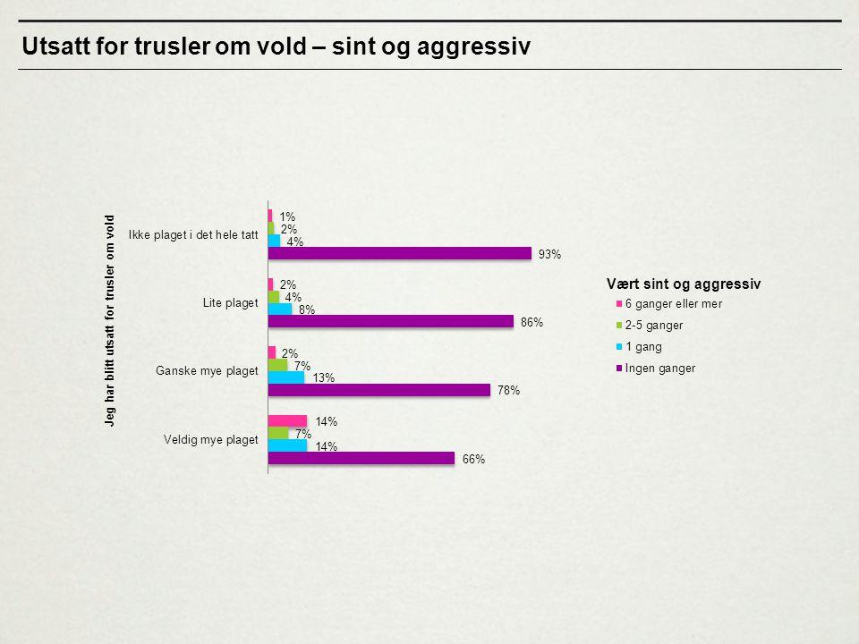 Utsatt for trusler om vold – sint og aggressiv
