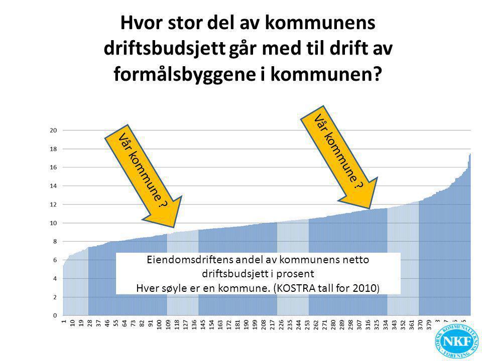 Hvor stor del av kommunens driftsbudsjett går med til drift av formålsbyggene i kommunen? Vår kommune ? Eiendomsdriftens andel av kommunens netto drif