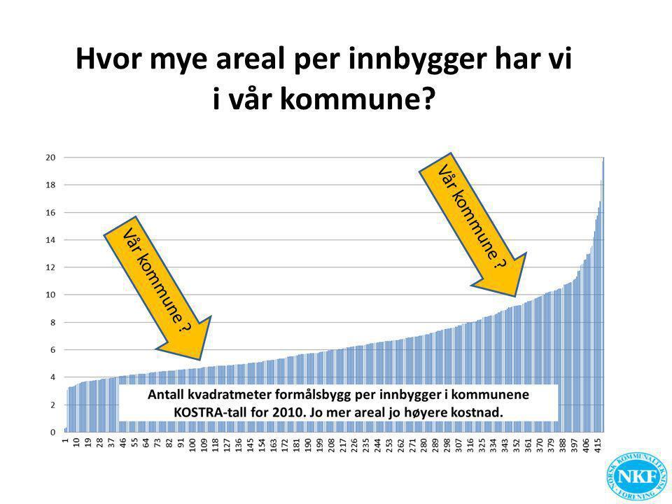 Hvor mye areal per innbygger har vi i vår kommune? Vår kommune ?