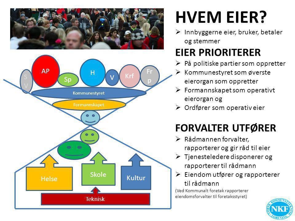 SVSV Fr p HVEM EIER?  Innbyggerne eier, bruker, betaler og stemmer EIER PRIORITERER  På politiske partier som oppretter  Kommunestyret som øverste