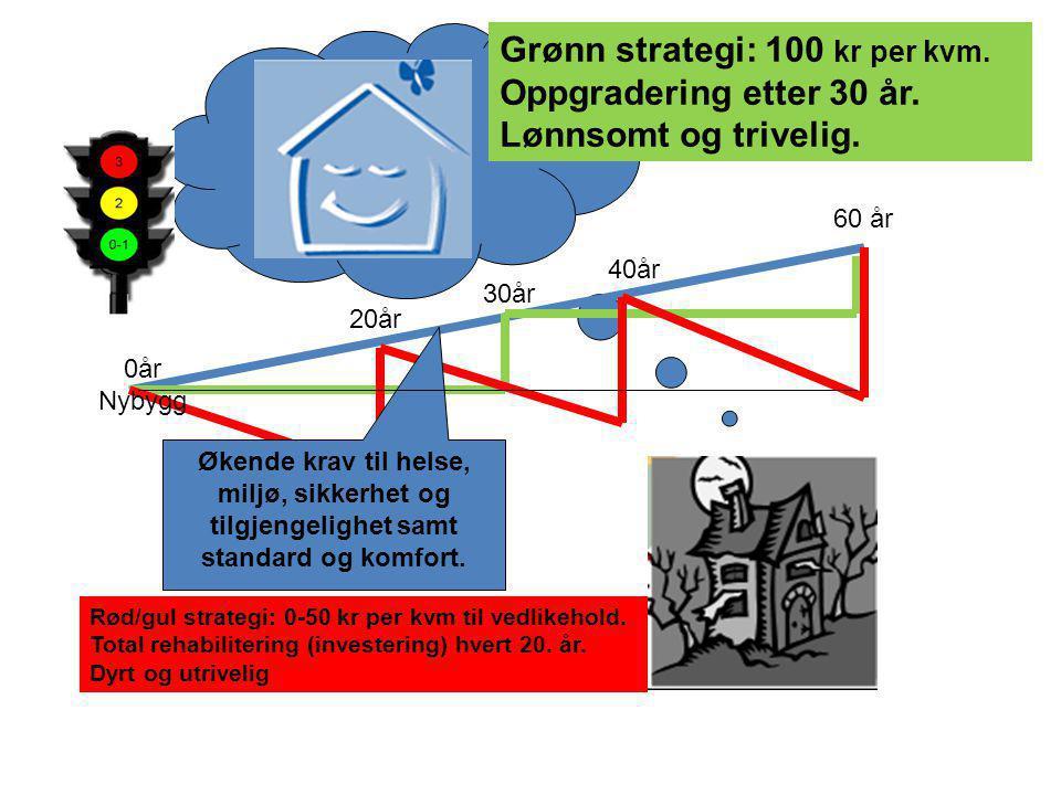 30år 20år 40år 60 år 0år Nybygg Rød/gul strategi: 0-50 kr per kvm til vedlikehold. Total rehabilitering (investering) hvert 20. år. Dyrt og utrivelig
