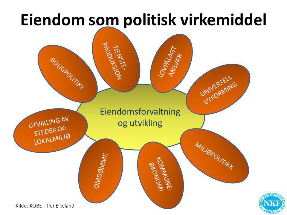 Kilde: KOBE – Per Eikeland Eiendom som politisk virkemiddel Eiendomsforvaltning og utvikling LOVPÅLAGT ANSVAR UNIVERSELL UTFORMING MILJØPOLITIKK KOMMU