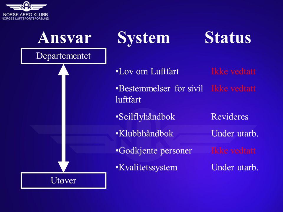 Ansvar System Status Departementet Utøver •Lov om Luftfart •Bestemmelser for sivil luftfart •Seilflyhåndbok •Klubbhåndbok •Godkjente personer •Kvalite