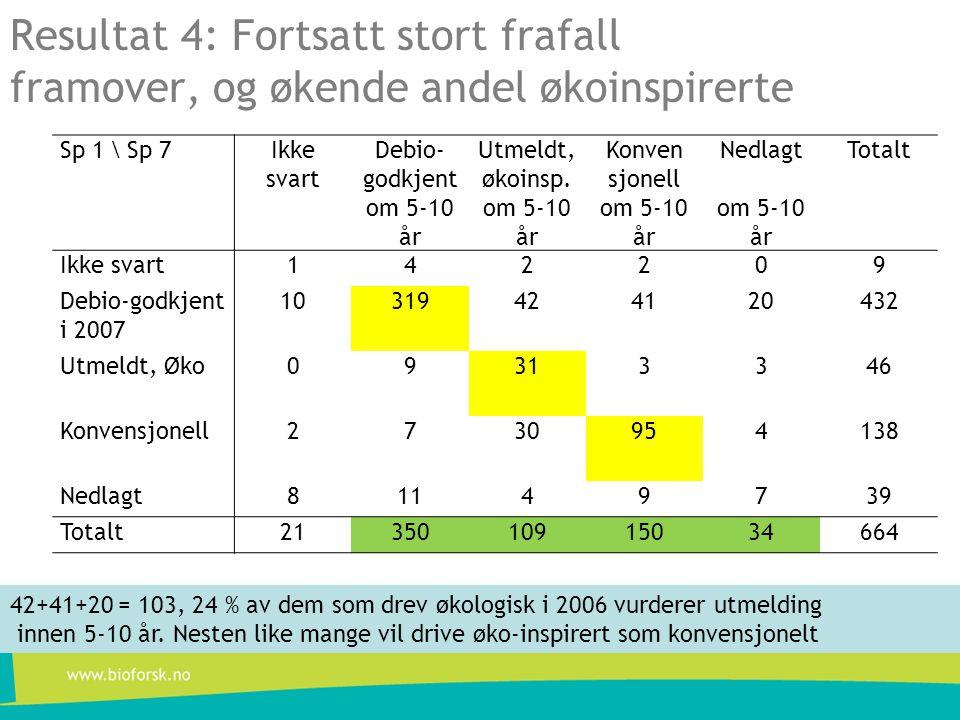 Resultat 4: Fortsatt stort frafall framover, og økende andel økoinspirerte Sp 1 \ Sp 7Ikke svart Debio- godkjent om 5-10 år Utmeldt, økoinsp.
