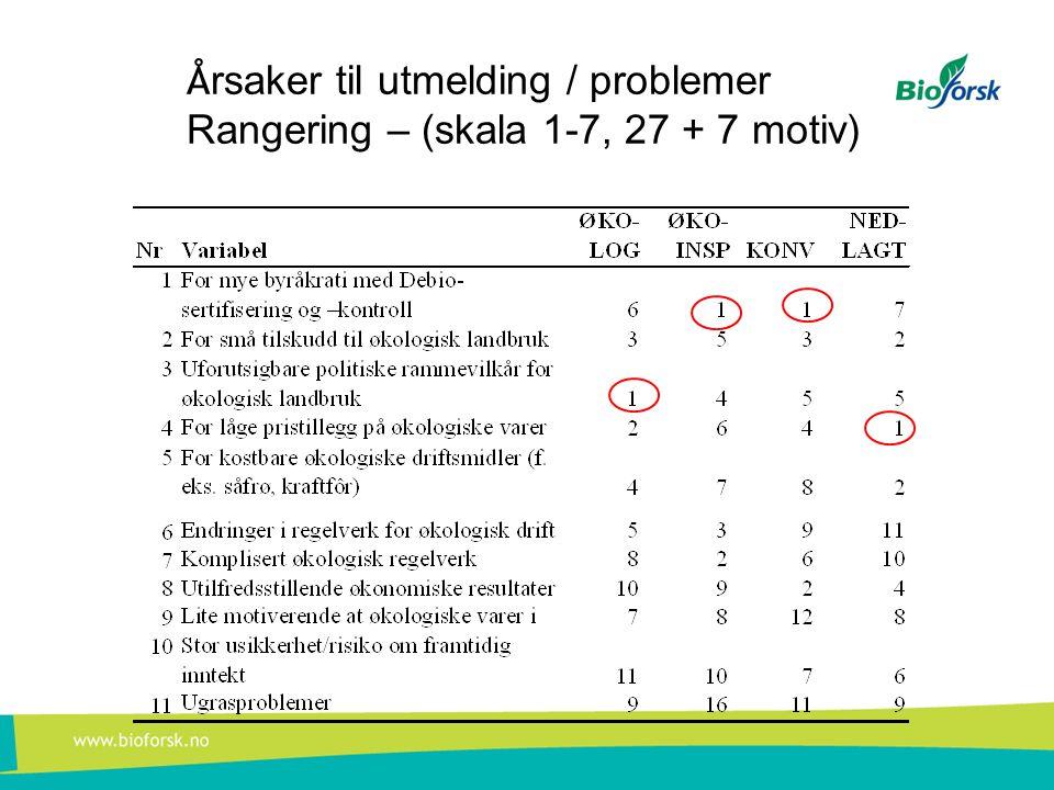 Å rsaker til utmelding / problemer Rangering – (skala 1-7, 27 + 7 motiv)