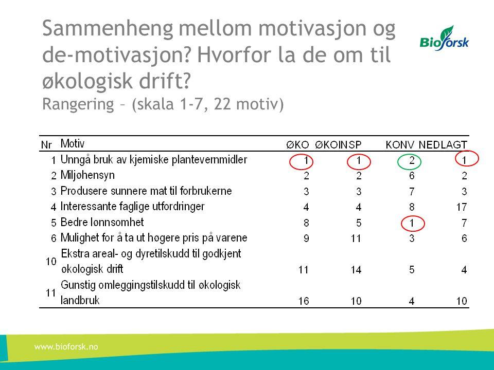 Sammenheng mellom motivasjon og de-motivasjon. Hvorfor la de om til økologisk drift.