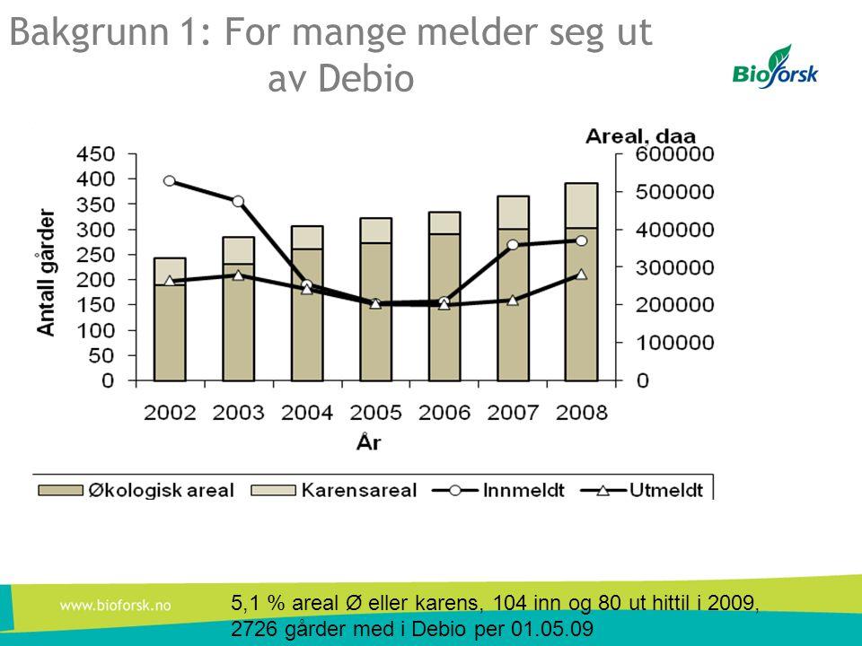 Bakgrunn 1: For mange melder seg ut av Debio 5,1 % areal Ø eller karens, 104 inn og 80 ut hittil i 2009, 2726 gårder med i Debio per 01.05.09