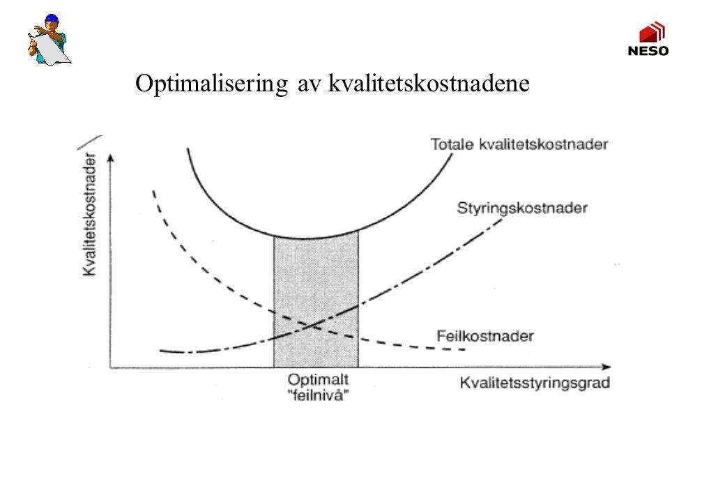 Optimalisering av kvalitetskostnadene
