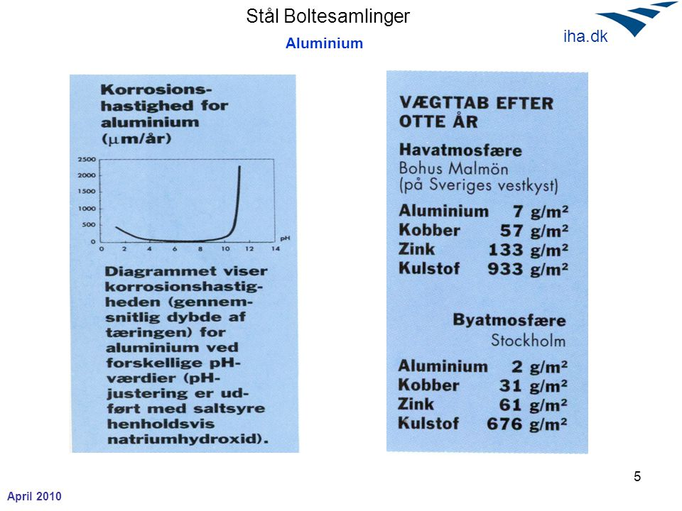 Stål Boltesamlinger April 2010 iha.dk Forskydningsbæreevne