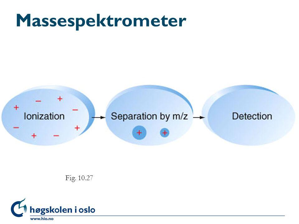 Massespektrometer Fig. 10.27