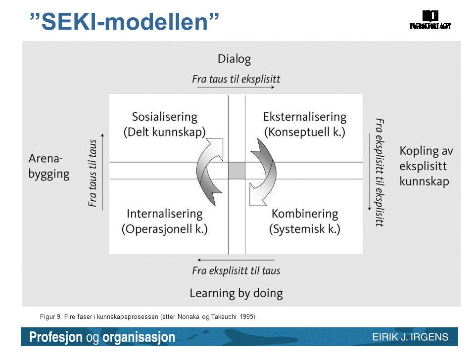 """Figur 9. Fire faser i kunnskapsprosessen (etter Nonaka og Takeuchi 1995) """"SEKI-modellen"""""""